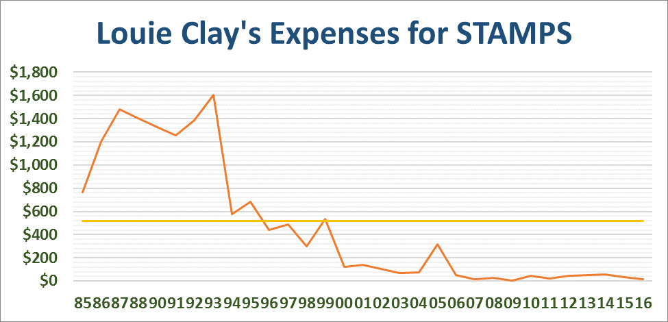 Louie Crew Clay Stamp Expense Graph